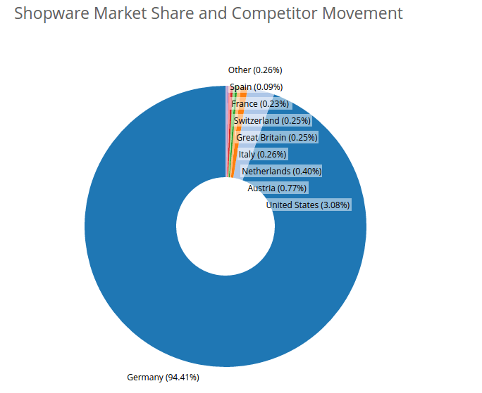 Shopware platform the industry leader from Germany